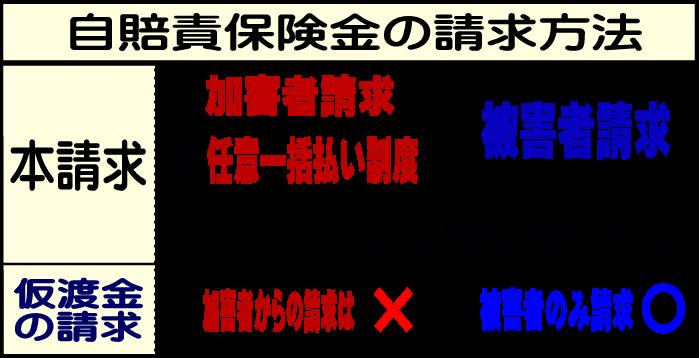 jibai_seikyuu_houhou